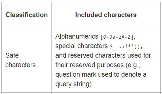 Safe characters that can be included in URL to boost Search Engine Optimisation
